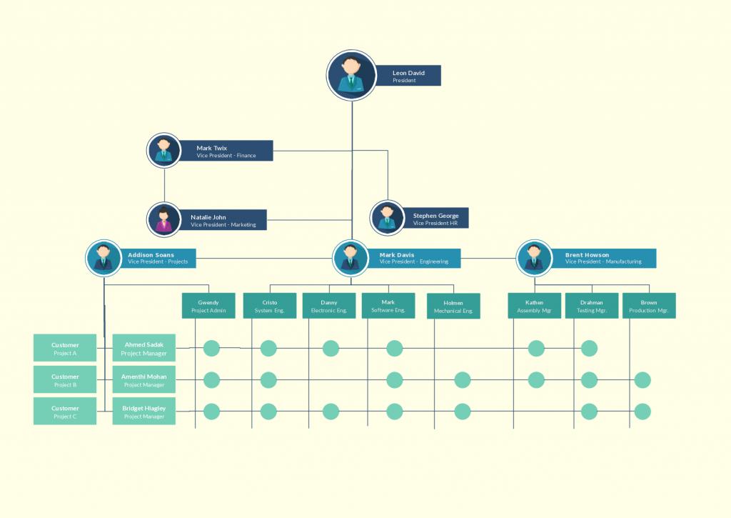 Mô hình cơ cấu tổ chức doanh nghiệp